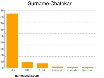 Surname Chafekar