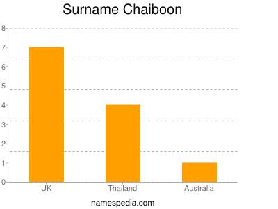 Surname Chaiboon