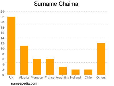 Surname Chaima