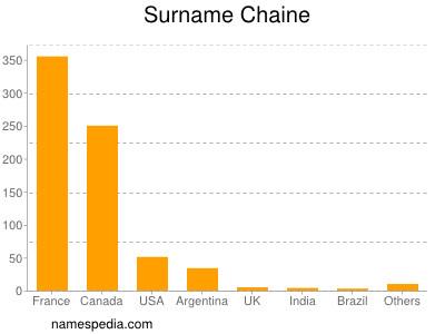 Surname Chaine