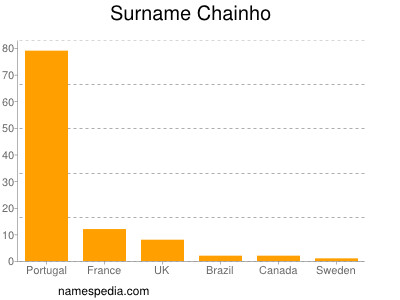 Surname Chainho