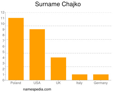 nom Chajko