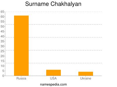Surname Chakhalyan