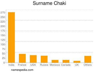 Surname Chaki