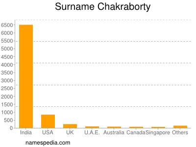 Surname Chakraborty