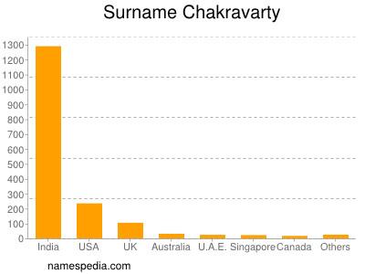 Surname Chakravarty