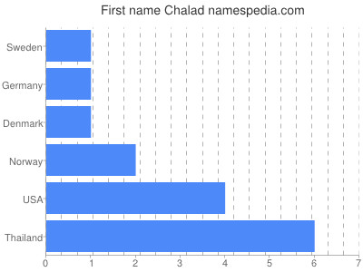 Given name Chalad