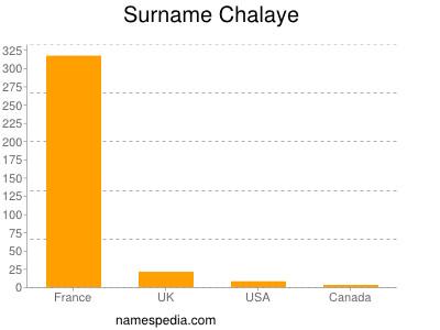 Surname Chalaye