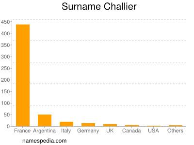 Surname Challier
