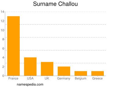 Surname Challou