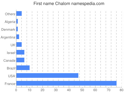 Chalom statistique et signification for Chalom traiteur
