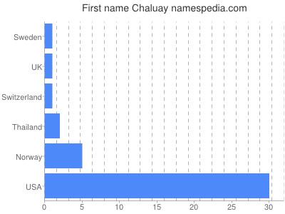 Given name Chaluay