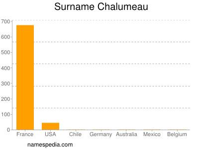 Surname Chalumeau