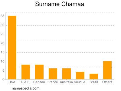 Surname Chamaa