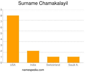Surname Chamakalayil