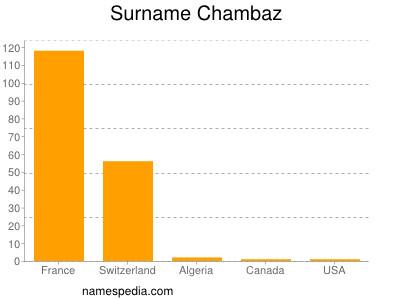 Surname Chambaz