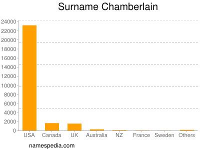 Surname Chamberlain