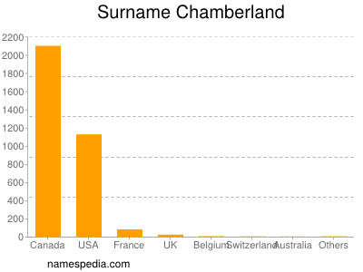 Surname Chamberland