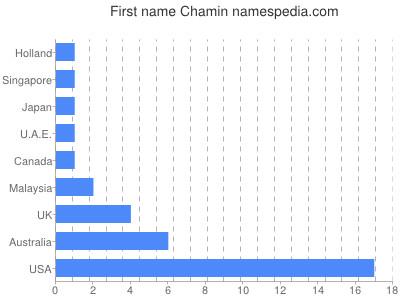 Given name Chamin