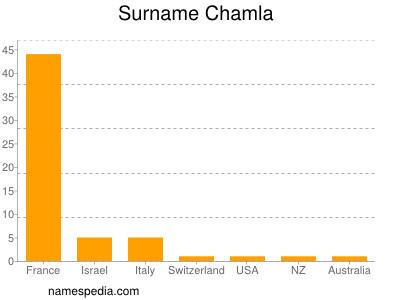 Surname Chamla