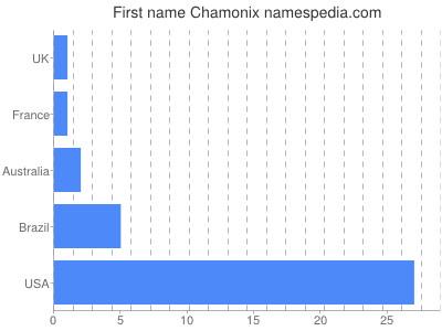 Given name Chamonix