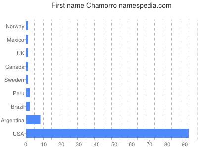 Given name Chamorro