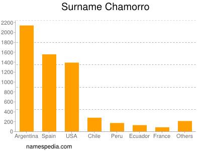 Surname Chamorro