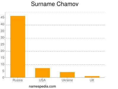 Surname Chamov
