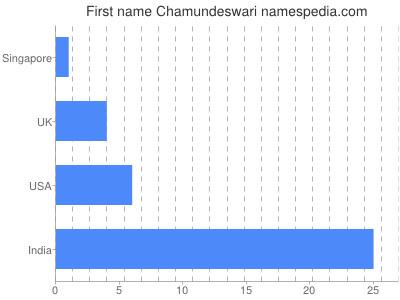 Given name Chamundeswari