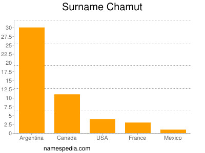 Surname Chamut