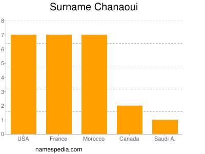 Surname Chanaoui