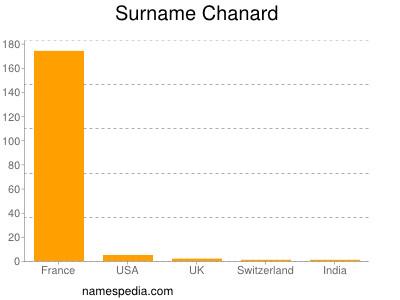 Surname Chanard