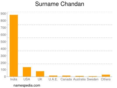 Surname Chandan
