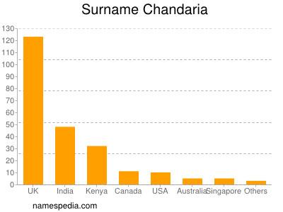 Surname Chandaria
