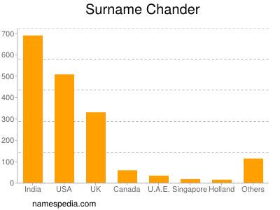 Surname Chander
