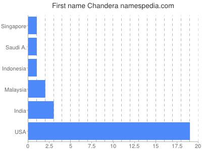 Given name Chandera