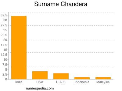 Surname Chandera