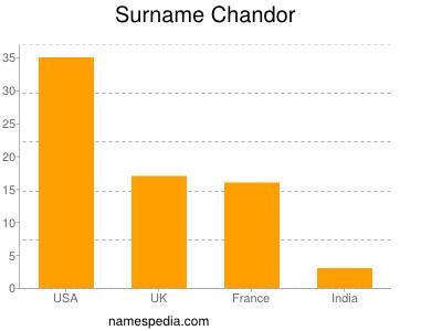 Surname Chandor