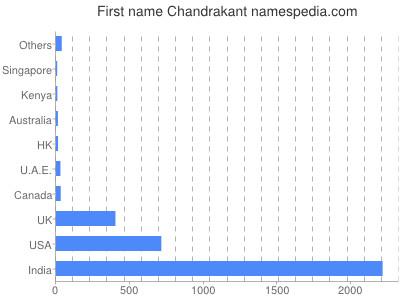 Given name Chandrakant