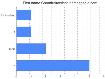 Given name Chandrakanthan