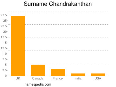 Surname Chandrakanthan