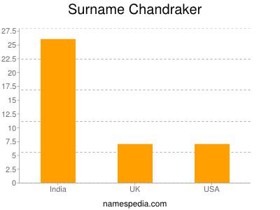 Surname Chandraker