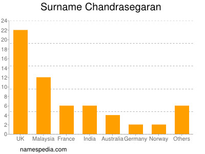 Surname Chandrasegaran
