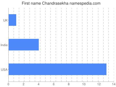 Given name Chandrasekha