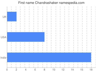 Given name Chandrashaker