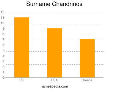 Surname Chandrinos