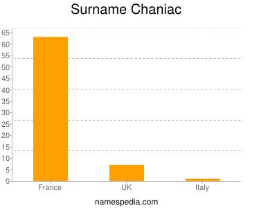 Surname Chaniac