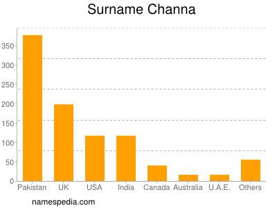 Surname Channa