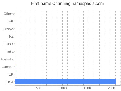 Given name Channing