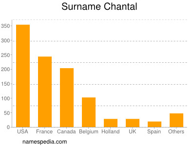 Surname Chantal